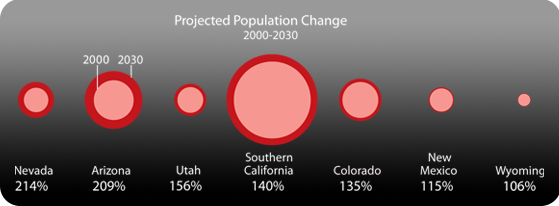 Projected population growth